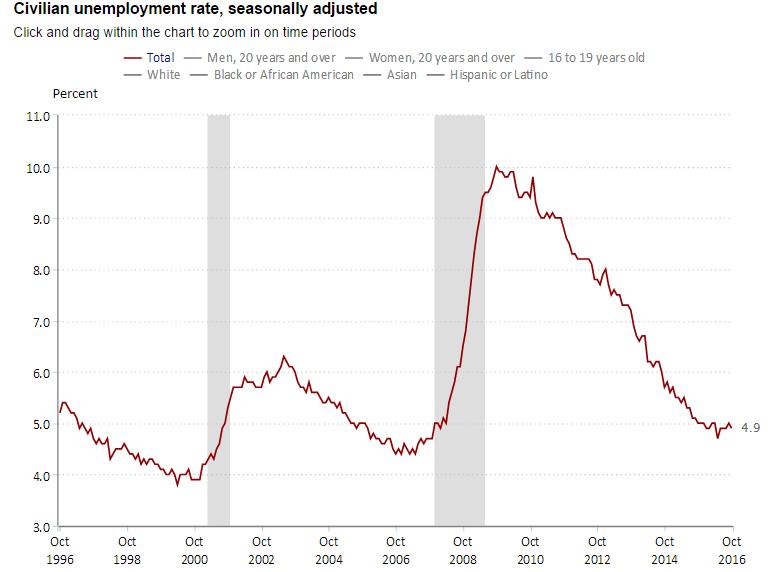 us_unemployment_october_2016