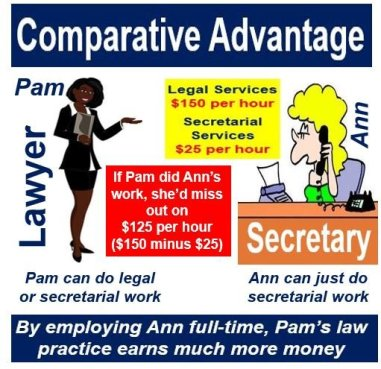 Comparative advantage lawyer and secretary