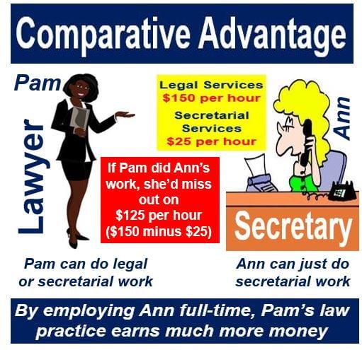 Comparative advantage lawyer and secretary