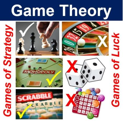 Game theory - strategy not chance
