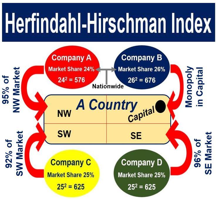 Herfindahl-Hirschman Index has limitations