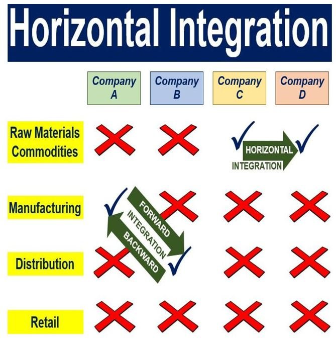 phase diagram of graphene avital remote start wiring what is horizontal integration? definition and meaning - market business news