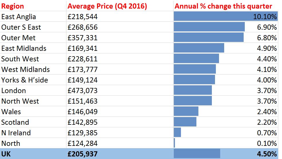 House_Price_Growth_Regionally_UK