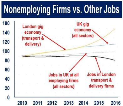 Nonemploying firms versus other jobs UK