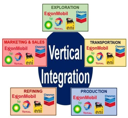 Vertical Integration in the oil industry