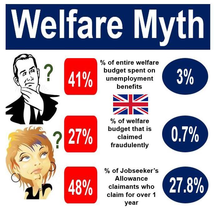 Welfare myths