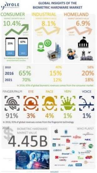 biometrics market Yole 2016