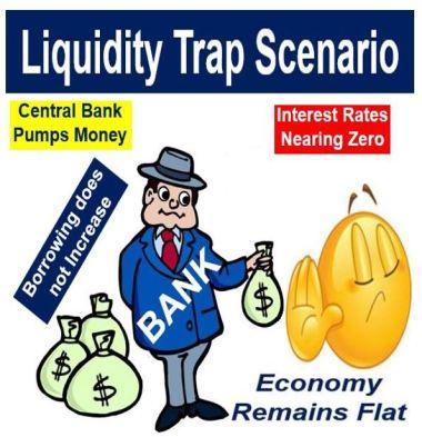 A liquidity trap scenario