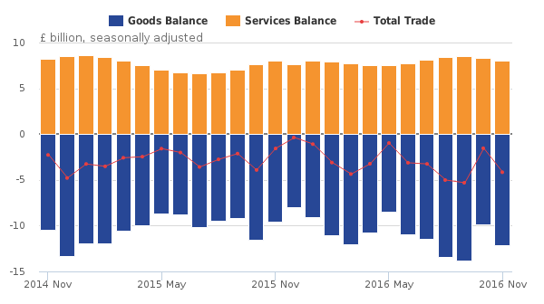 Figure 1- Balance of UK trade, November 2014 to November 2016