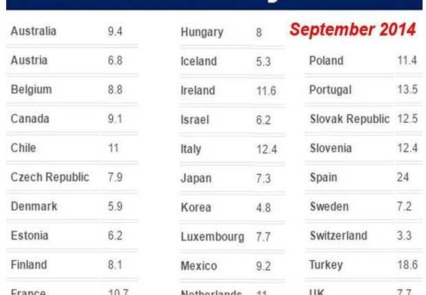 Global Misery Index