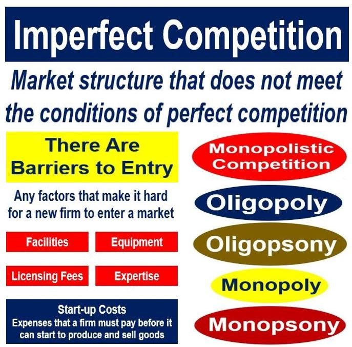 What Is Imperfect Competition Definition And Meaning Market