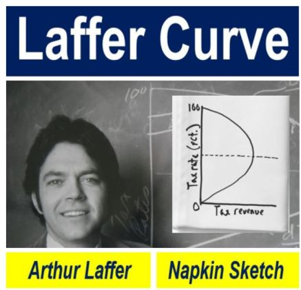 Laffer Curve the creator and the napkin