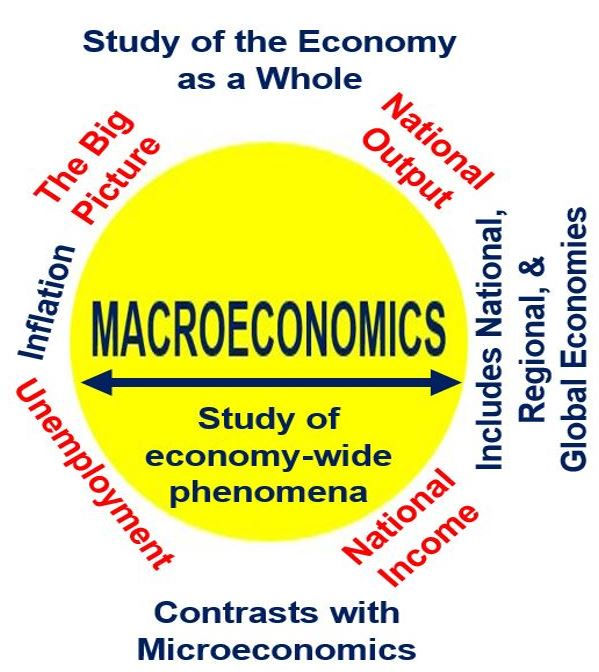 what is macroeconomics definition and meaning market business news. Black Bedroom Furniture Sets. Home Design Ideas