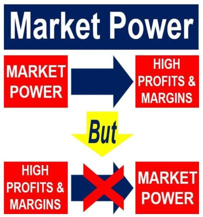 What Is Market Power Definition And Meaning Market