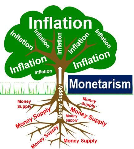 Monetarism inflation and money supply