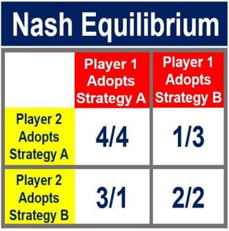 Nash equilibrium - coordination game