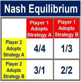 Nash equilibrium - coordination game