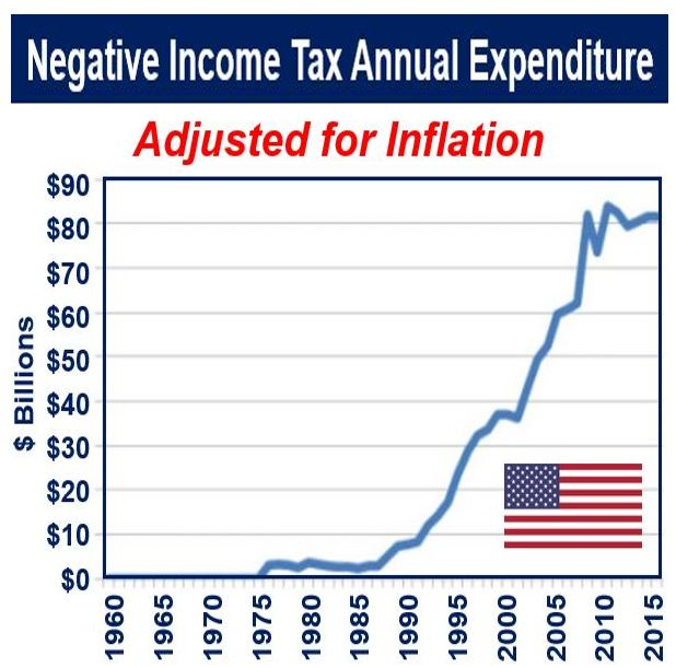 Negative Income Tax annual expenditure