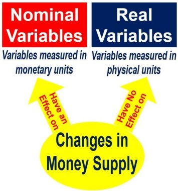 Neutrality of money - different variables
