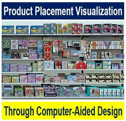 Product placement visualization through computer-aided design