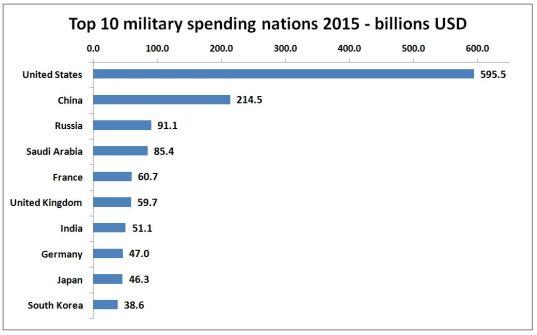 top 10 military spenders
