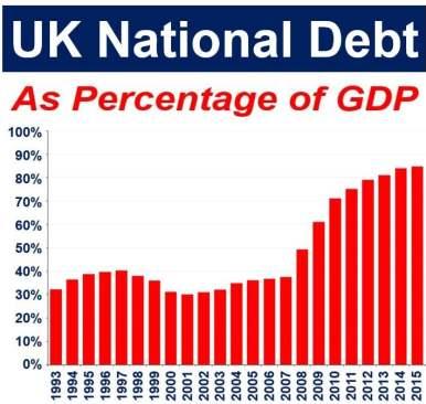 UK National Debt as Percentage of GDP