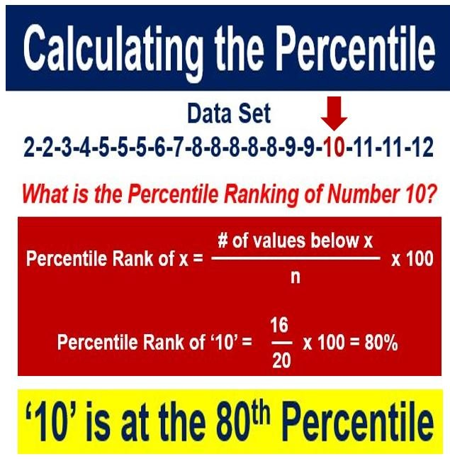 Calculating the percentile