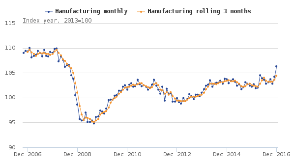 Figure 1- Seasonally adjusted index of manufacturing, December 2006 to December 2016, UK