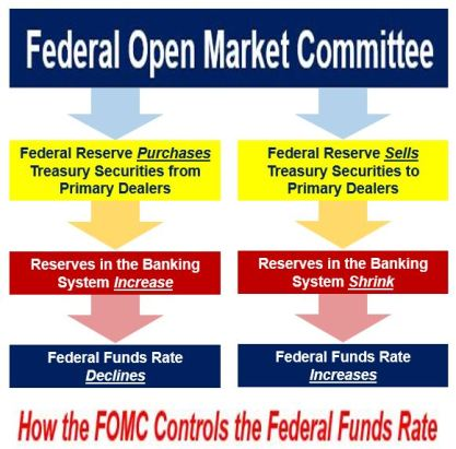 Open Market Operations - Federal Reserve