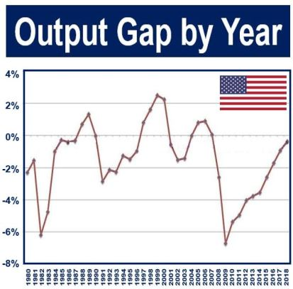 Output Gap per Year - USA