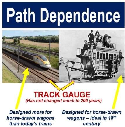 Path Dependence - Track Gauge