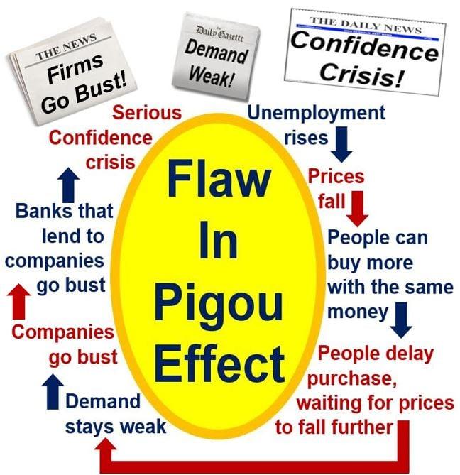 Pigou Effect has flaws