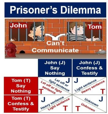 Prisoners dilemma