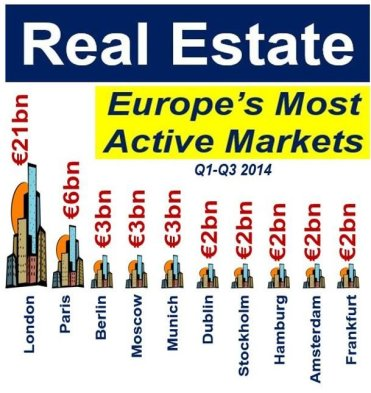 Real Estate - Europe's most active markets