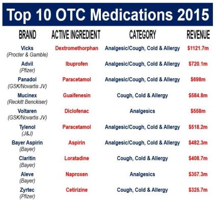 Top 10 over-the-counter medications globally