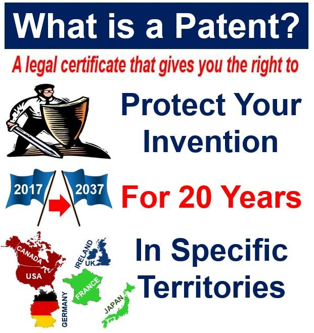 What Is A Patent Definition And Meaning