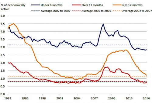 unemployment ONS graph