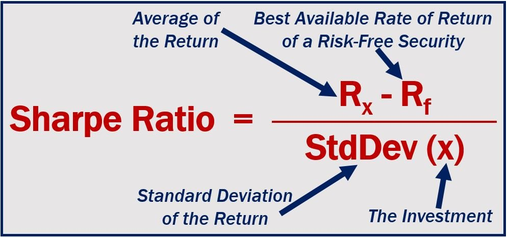 Formula of the Sharpe Ratio