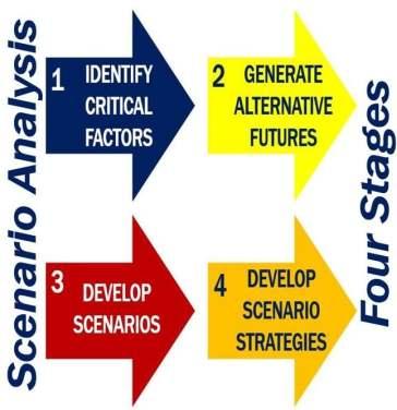 Four stages of scenario analysis