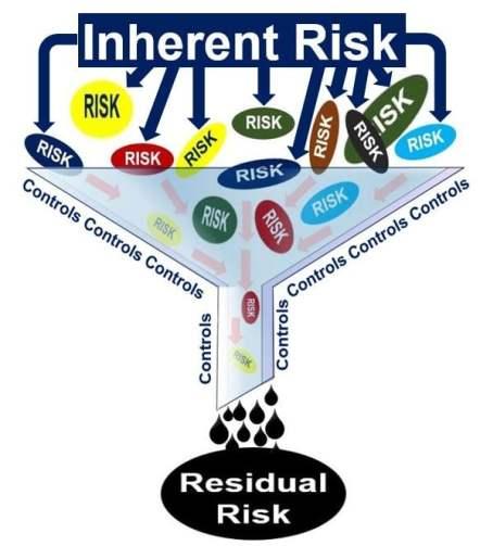 Inerhent risks versus residual risks