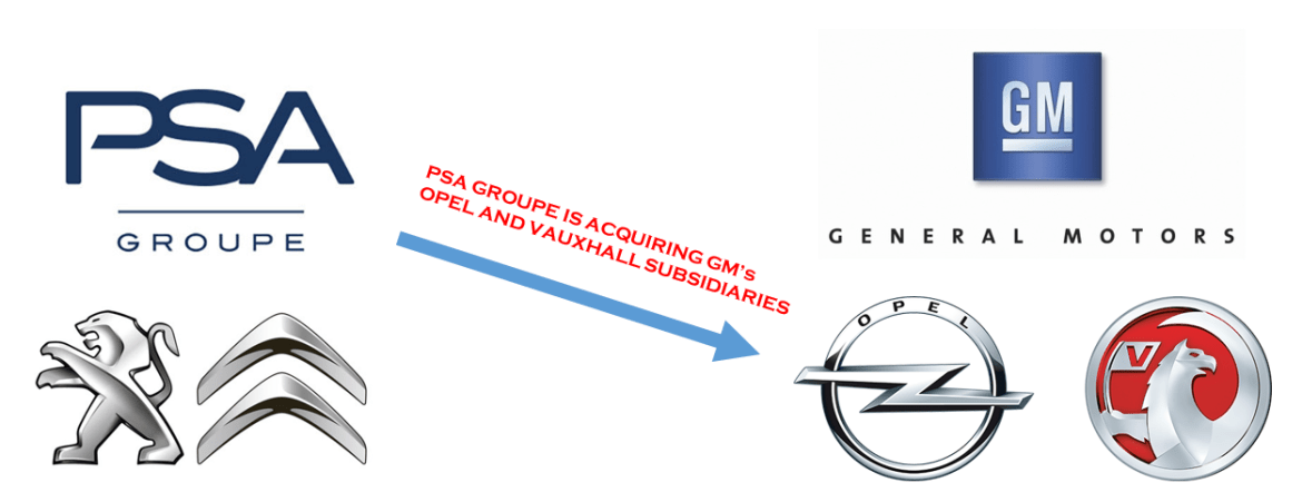 PSA GROUPE_GM_OPEL_ACQUISITION