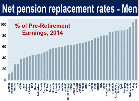 Pension replacement rate