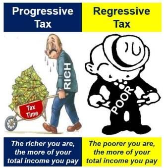 Regressive tax vs Progressive tax