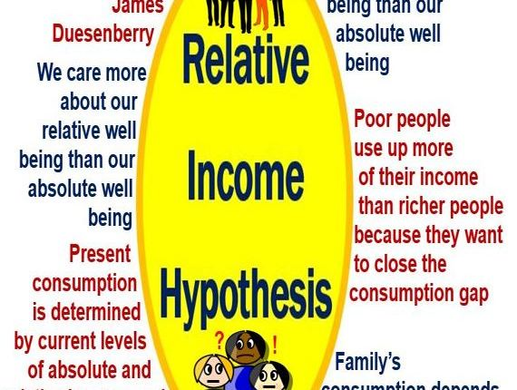 Relative Income Hypothesis