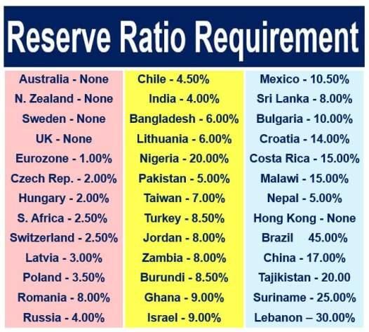 Reserve Ratio Requirement