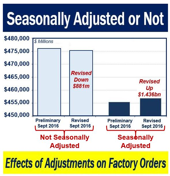 Seasonally Adjusted or Not