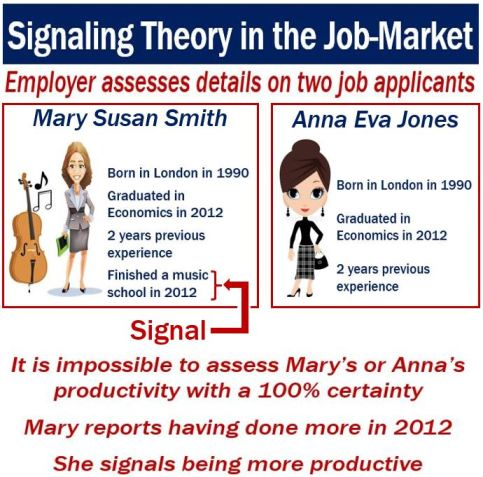 Signaling theory in the job market