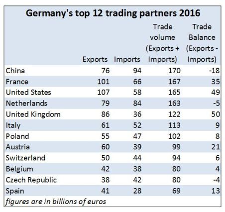 Table: Germany's top 12 trading partners
