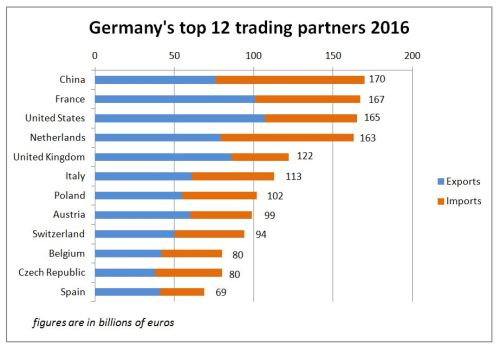 Chart: Germany's top 12 trading partners