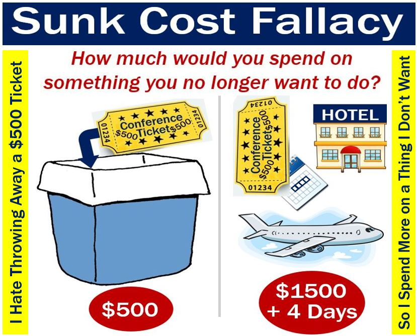 sunk cost effect example